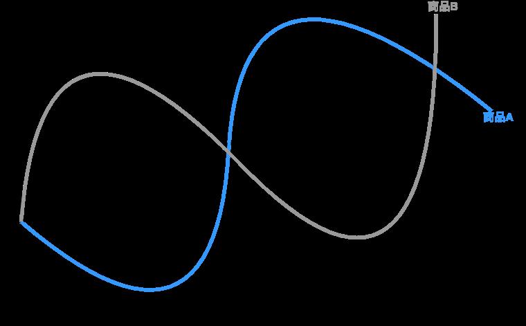 価格変動曲線